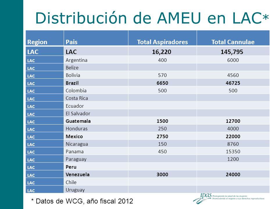 Distribución de AMEU en LAC * RegionPaisTotal AspiradoresTotal Cannulae LAC 16,220 145,795 LAC Argentina4006000 LAC Belize LAC Bolivia5704560 LAC Braz