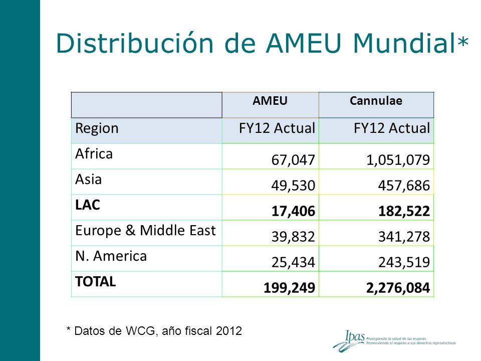 Distribución de AMEU Mundial * * Datos de WCG, año fiscal 2012 AMEUCannulae RegionFY12 Actual Africa 67,0471,051,079 Asia 49,530457,686 LAC 17,406182,