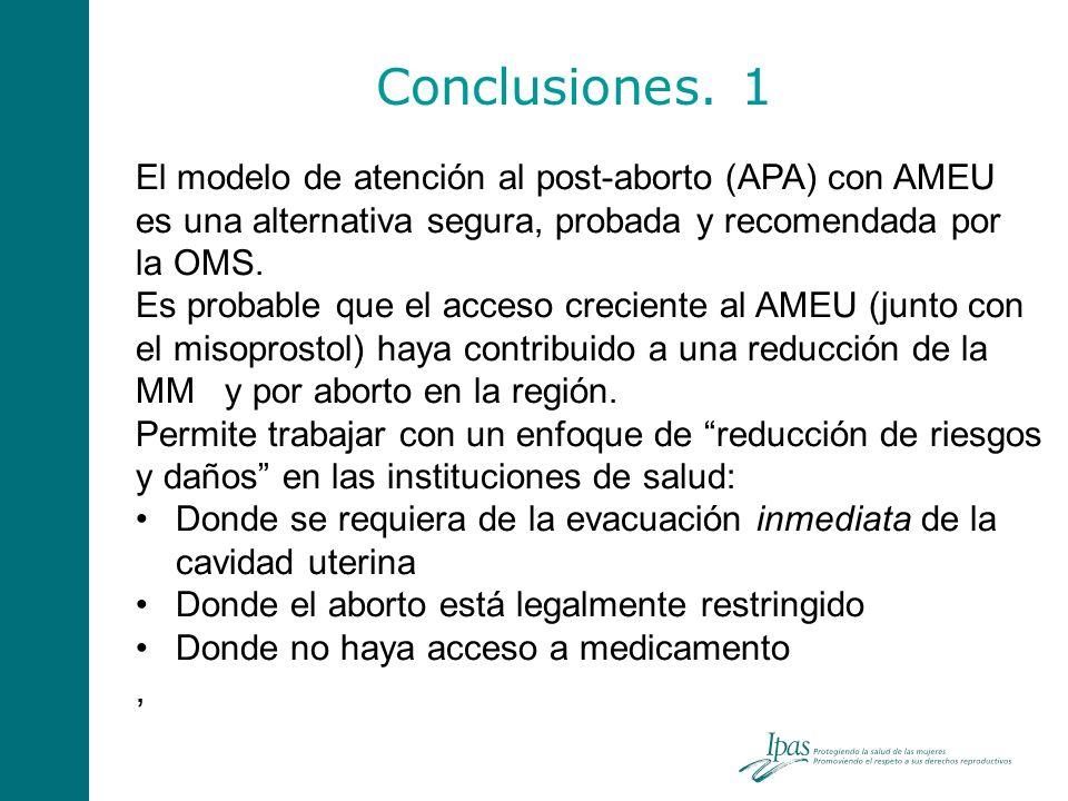 Conclusiones. 1 El modelo de atención al post-aborto (APA) con AMEU es una alternativa segura, probada y recomendada por la OMS. Es probable que el ac