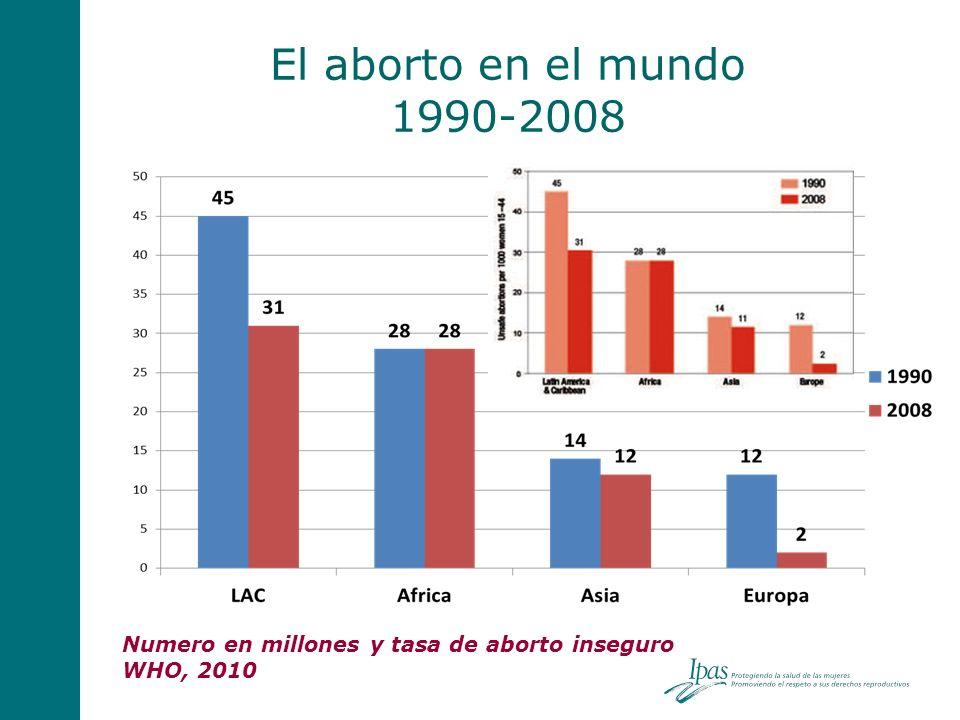 El aborto en el mundo 1990-2008 Millones de abortos Numero en millones y tasa de aborto inseguro WHO, 2010