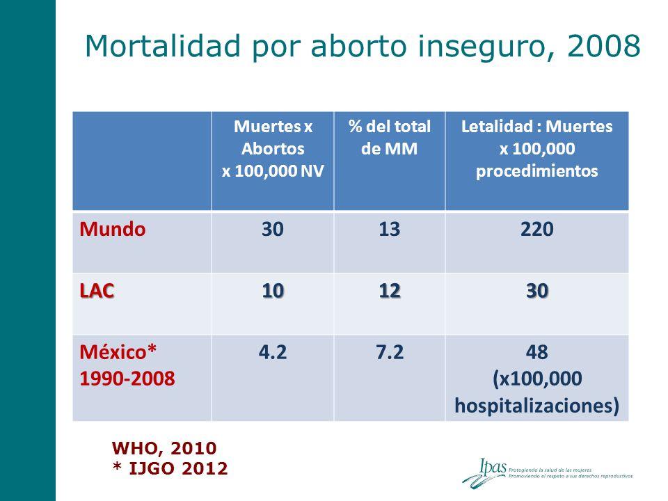 Mortalidad por aborto inseguro, 2008 Muertes x Abortos x 100,000 NV % del total de MM Letalidad : Muertes x 100,000 procedimientos Mundo3013220 LAC101