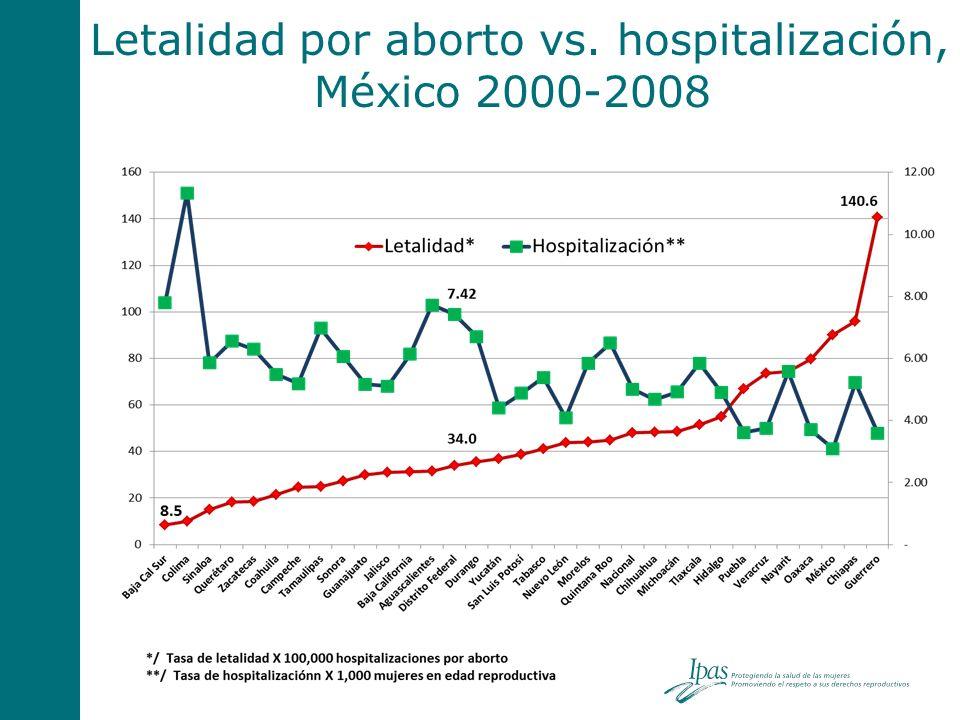 Letalidad por aborto vs. hospitalización, México 2000-2008
