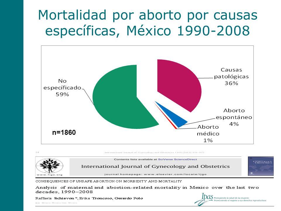 Mortalidad por aborto por causas específicas, México 1990-2008 n=1860