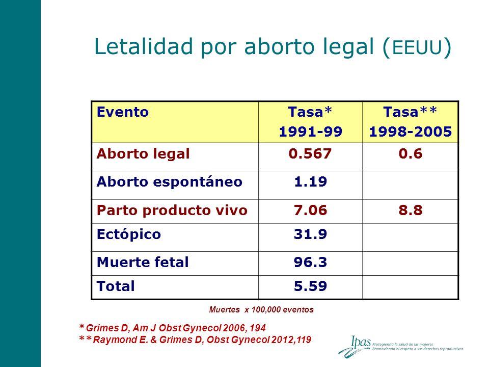 Letalidad por aborto legal ( EEUU ) * Grimes D, Am J Obst Gynecol 2006, 194 ** Raymond E. & Grimes D, Obst Gynecol 2012,119 EventoTasa* 1991-99 Tasa**