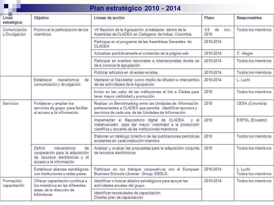 Plan estratégico 2010 - 2014 Línea estratégica ObjetivoLíneas de acciónPlazoResponsables Comunicación y Divulgación Promover la participación de los m