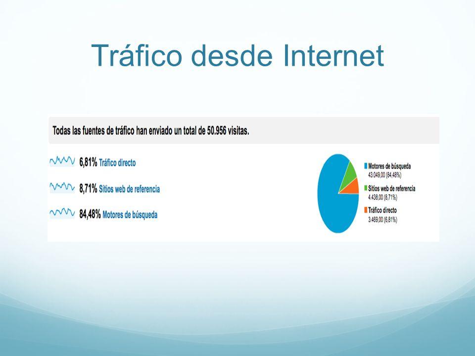 Tráfico desde Internet