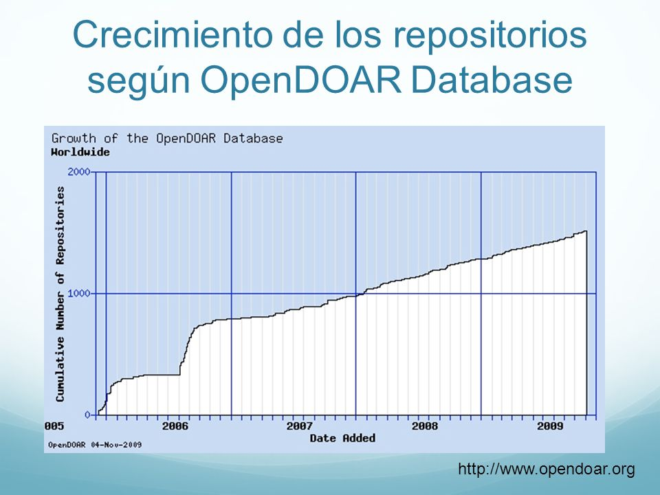 Crecimiento de los repositorios según OpenDOAR Database http://www.opendoar.org