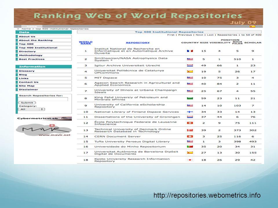 ROAR(Registro de Open Acces Repositories) http://roar.eprints.org