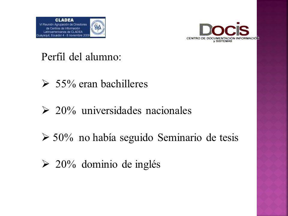 Perfil del alumno: 55% eran bachilleres 20% universidades nacionales 50% no había seguido Seminario de tesis 20% dominio de inglés