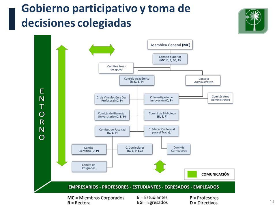 Visita Pares Académicos. 10, 11 y 12 de junio de 2009. 11 Gobierno participativo y toma de decisiones colegiadas