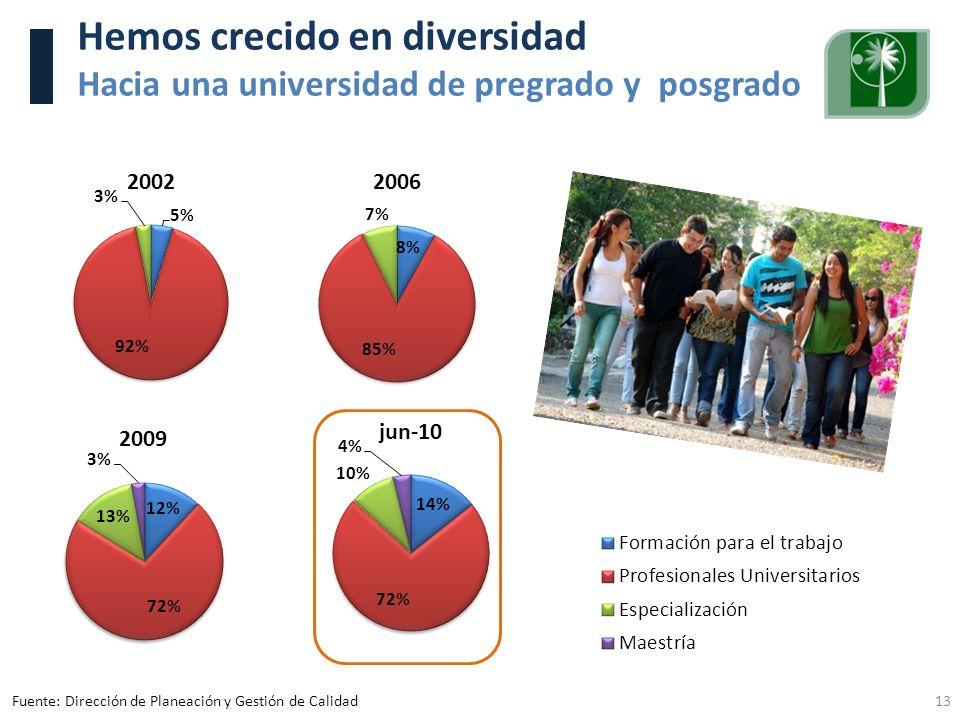 Visita Pares Académicos. 10, 11 y 12 de junio de 2009. 13 Hemos crecido en diversidad Hacia una universidad de pregrado y posgrado Fuente: Dirección d