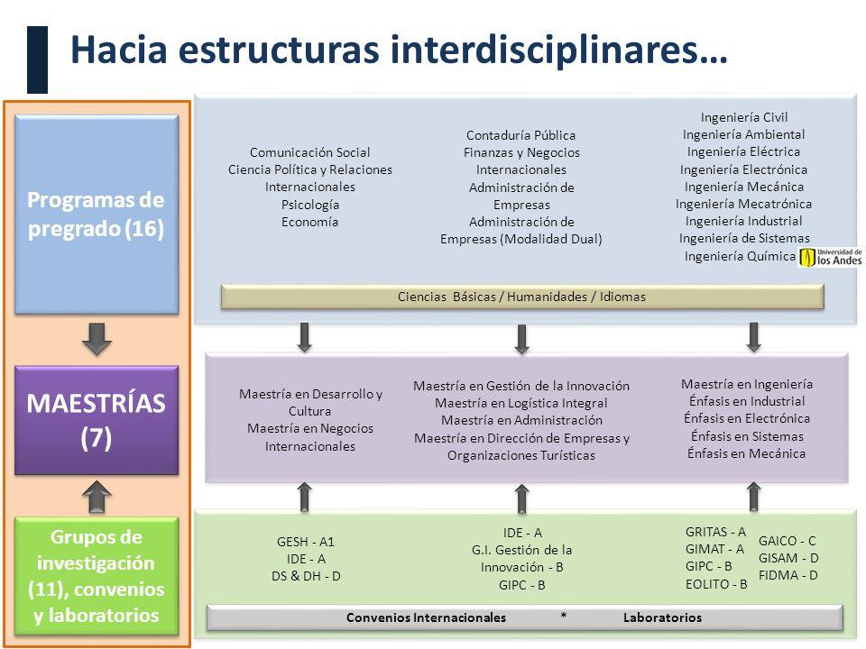 Visita Pares Académicos. 10, 11 y 12 de junio de 2009. Hacia estructuras interdisciplinares… Comunicación Social Ciencia Política y Relaciones Interna