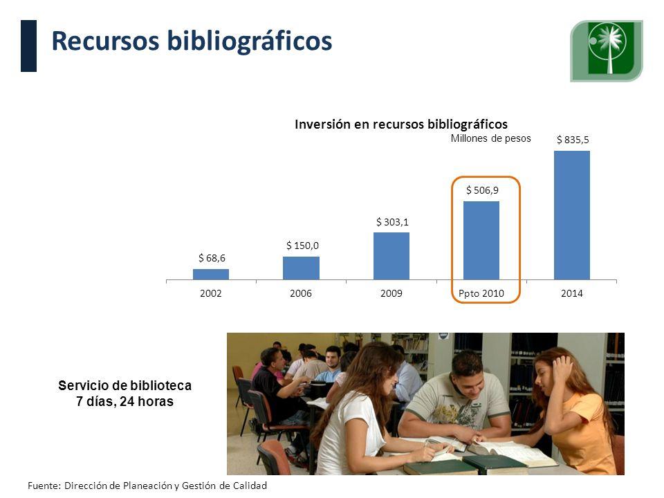Visita Pares Académicos. 10, 11 y 12 de junio de 2009. Recursos bibliográficos Fuente: Dirección de Planeación y Gestión de Calidad Millones de pesos