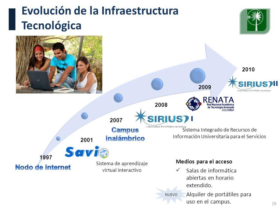 Visita Pares Académicos. 10, 11 y 12 de junio de 2009. Evolución de la Infraestructura Tecnológica Sistema Integrado de Recursos de Información Univer