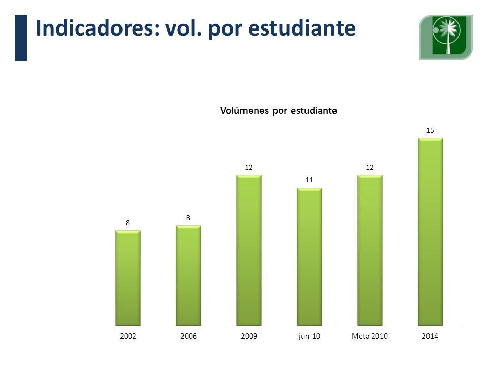 Visita Pares Académicos. 10, 11 y 12 de junio de 2009. Indicadores: vol. por estudiante