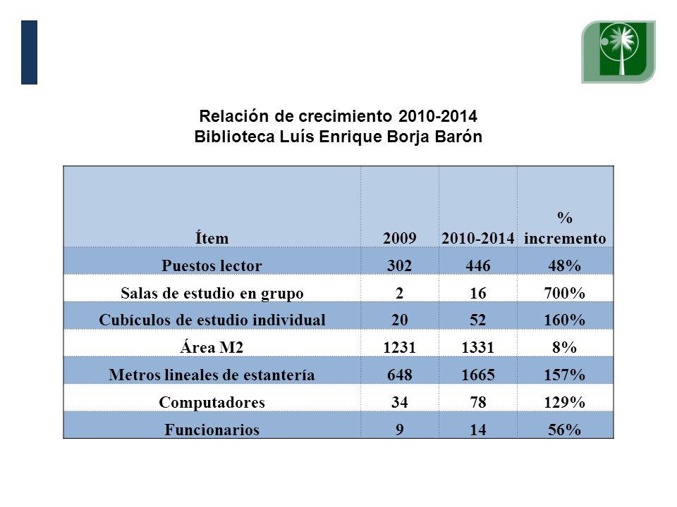 Visita Pares Académicos. 10, 11 y 12 de junio de 2009. Relación de crecimiento 2010-2014 Biblioteca Luís Enrique Borja Barón Ítem20092010-2014 % incre