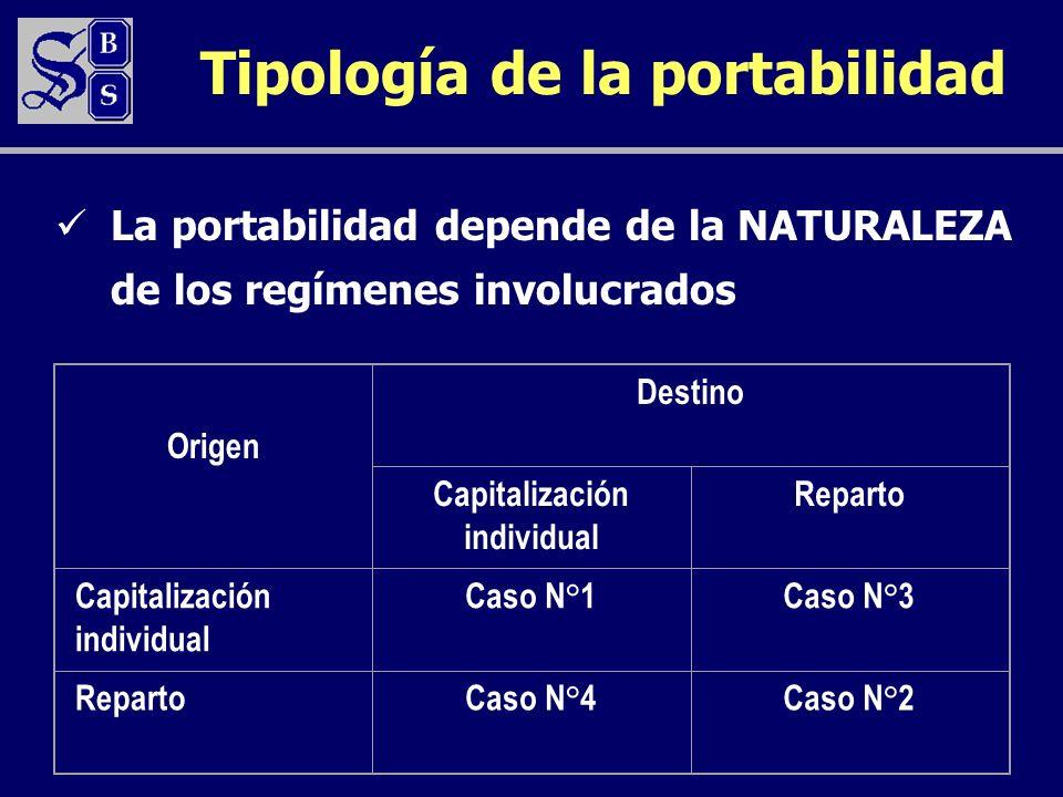 Tipología de la portabilidad La portabilidad depende de la NATURALEZA de los regímenes involucrados Origen Destino Capitalización individual Reparto Capitalización individual Caso N°1Caso N°3 RepartoCaso N°4Caso N°2