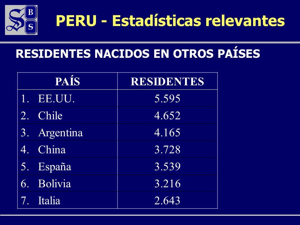 PERU - Estadísticas relevantes PAÍSRESIDENTES 1.EE.UU.5.595 2.Chile4.652 3.Argentina4.165 4.China3.728 5.España3.539 6.Bolivia3.216 7.Italia2.643 RESI