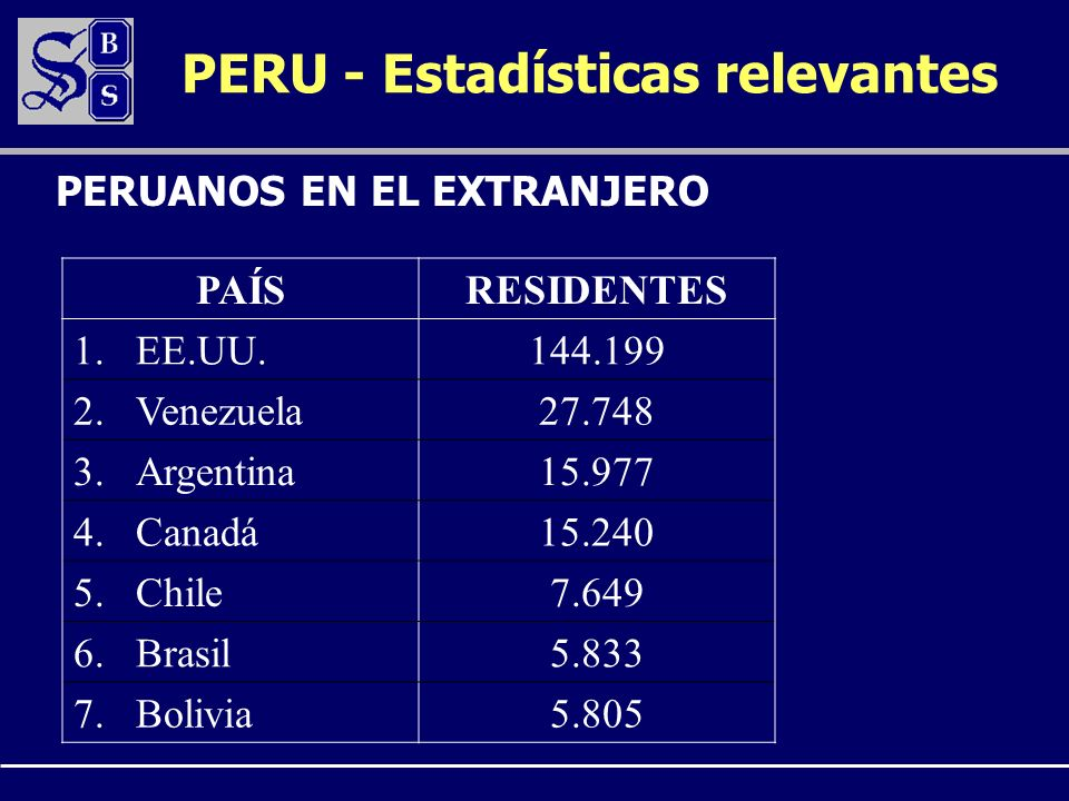 PAÍSRESIDENTES 1.EE.UU.144.199 2.Venezuela27.748 3.Argentina15.977 4.Canadá15.240 5.Chile7.649 6.Brasil5.833 7.Bolivia5.805 PERUANOS EN EL EXTRANJERO PERU - Estadísticas relevantes