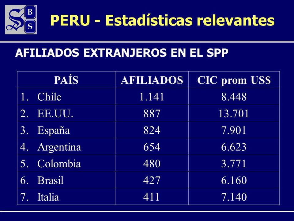 PAÍSAFILIADOSCIC prom US$ 1.Chile1.1418.448 2.EE.UU.88713.701 3.España8247.901 4.Argentina6546.623 5.Colombia4803.771 6.Brasil4276.160 7.Italia4117.140 AFILIADOS EXTRANJEROS EN EL SPP PERU - Estadísticas relevantes