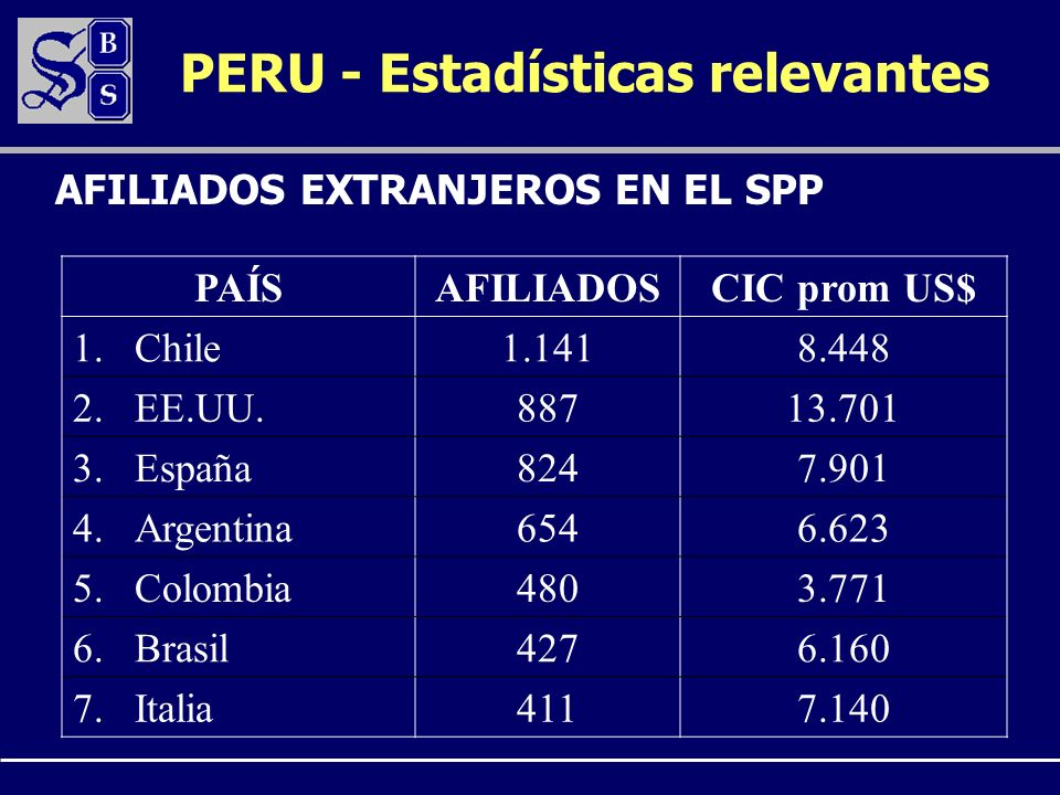 PAÍSAFILIADOSCIC prom US$ 1.Chile1.1418.448 2.EE.UU.88713.701 3.España8247.901 4.Argentina6546.623 5.Colombia4803.771 6.Brasil4276.160 7.Italia4117.14