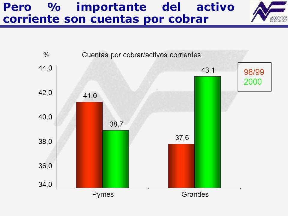 Cuentas por cobrar/activos corrientes 41,0 37,6 38,7 43,1 34,0 36,0 38,0 40,0 42,0 44,0 PymesGrandes 98/99 2000 % Pero % importante del activo corriente son cuentas por cobrar