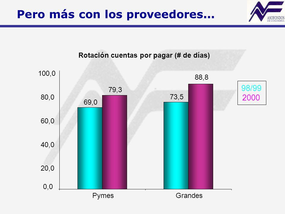 Rotación cuentas por pagar (# de días) 69,0 73,5 79,3 88,8 0,0 20,0 40,0 60,0 80,0 100,0 PymesGrandes 98/99 2000 Pero más con los proveedores...