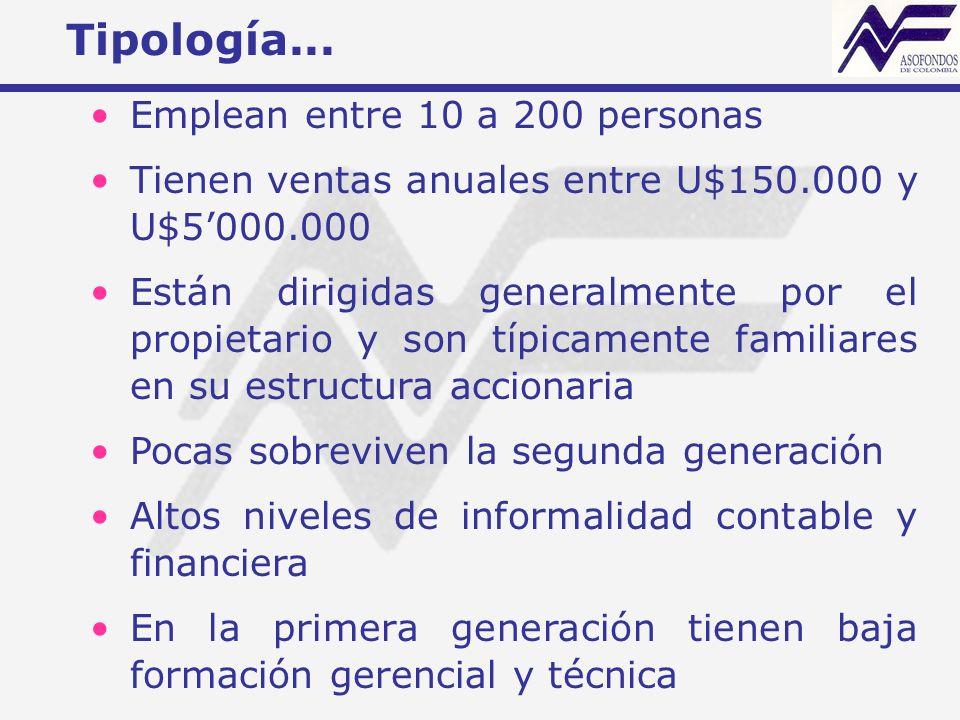 Tipología...