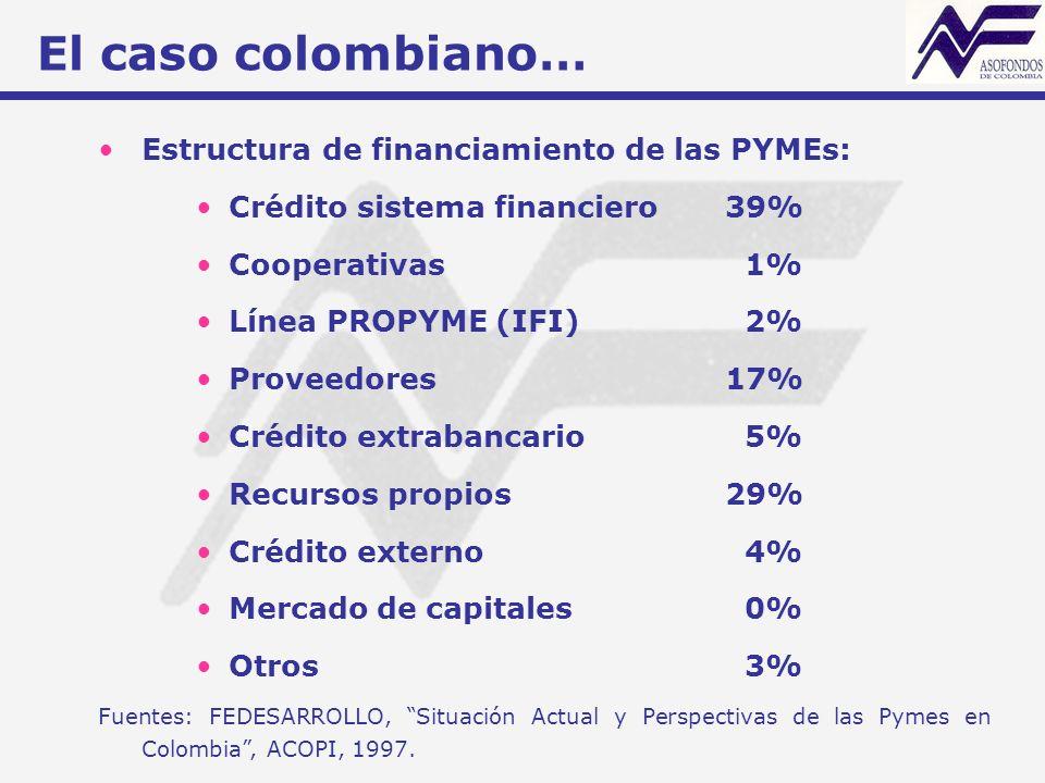El caso colombiano… Estructura de financiamiento de las PYMEs: Crédito sistema financiero39% Cooperativas 1% Línea PROPYME (IFI) 2% Proveedores17% Crédito extrabancario 5% Recursos propios29% Crédito externo 4% Mercado de capitales 0% Otros 3% Fuentes: FEDESARROLLO, Situación Actual y Perspectivas de las Pymes en Colombia, ACOPI, 1997.