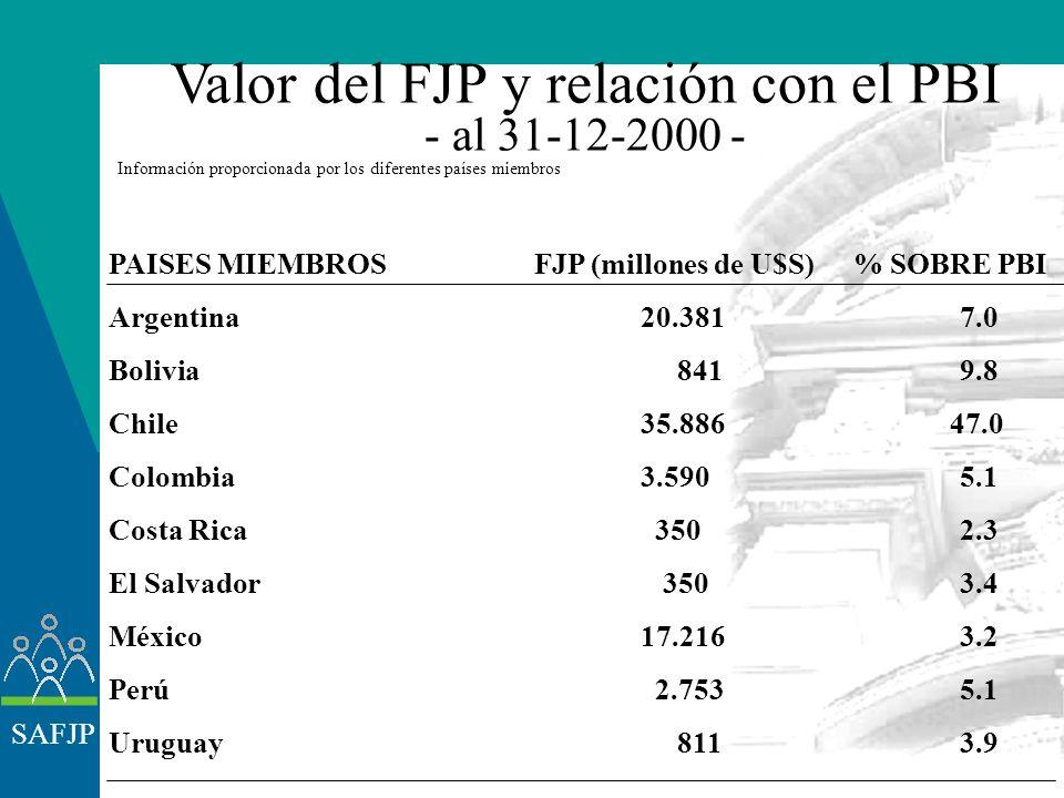 SAFJP Estructura de la cartera de los FJP - diciembre 2000 - Información proporcionada por los diferentes países miembros