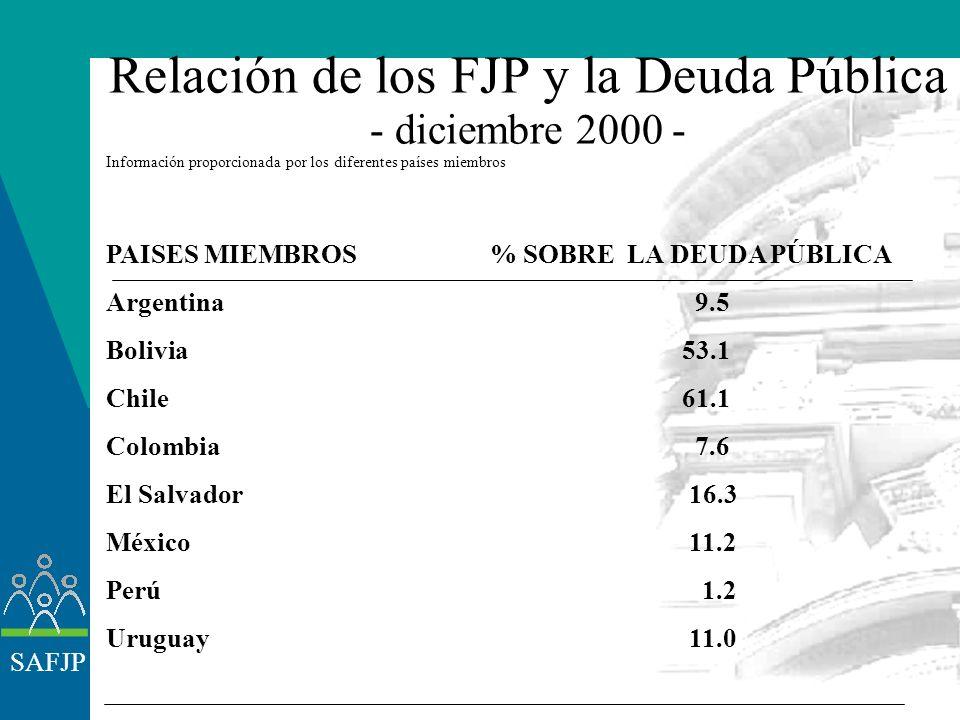 SAFJP PAISES MIEMBROSFJP (millones de U$S)% SOBRE PBI Argentina20.3817.0 Bolivia 8419.8 Chile35.886 47.0 Colombia3.5905.1 Costa Rica 3502.3 El Salvado