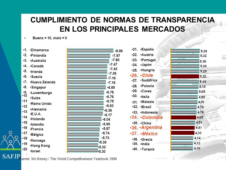 SAFJP PAISES MIEMBROS% SOBRE LA DEUDA PÚBLICA Argentina 9.5 Bolivia 53.1 Chile 61.1 Colombia 7.6 El Salvador 16.3 México 11.2 Perú 1.2 Uruguay 11.0 Re
