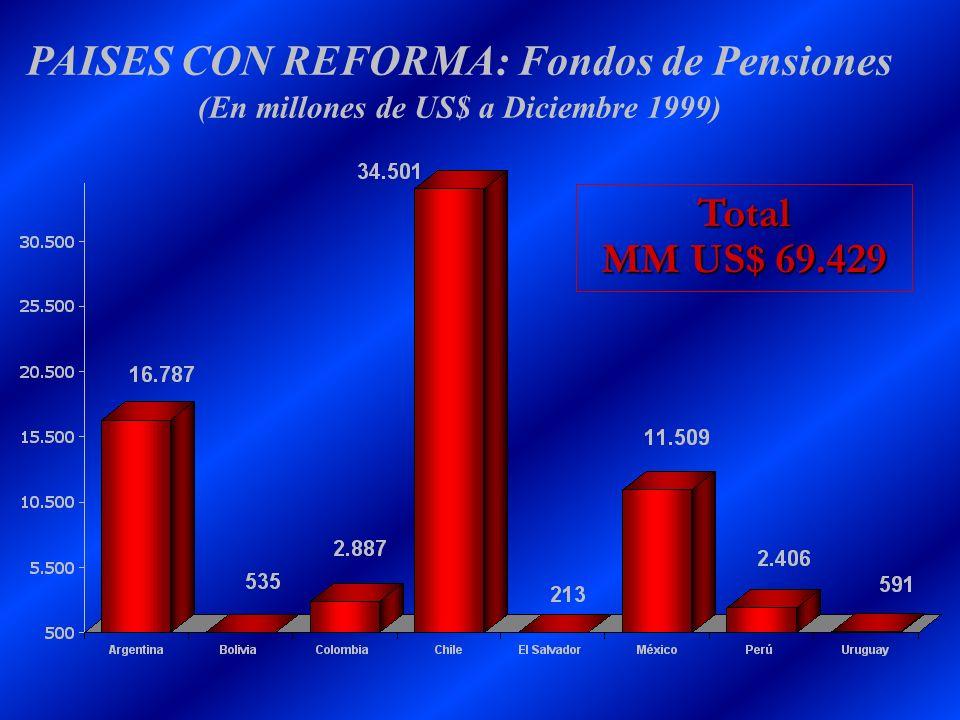 PAISES CON REFORMA: Fondos de Pensiones (En millones de US$ a Diciembre 1999) Total MM US$ 69.429