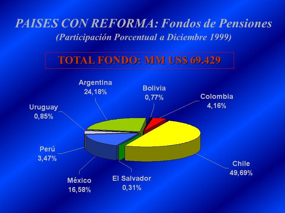 PAISES CON REFORMA: Fondos de Pensiones (Participación Porcentual a Diciembre 1999) TOTAL FONDO: MM US$ 69.429