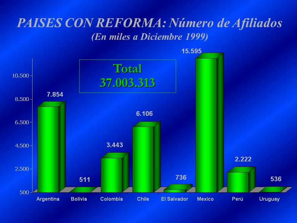PAISES CON REFORMA: Número de Afiliados (En miles a Diciembre 1999) Total37.003.313