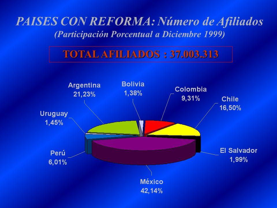 PAISES CON REFORMA: Número de Afiliados (Participación Porcentual a Diciembre 1999) TOTAL AFILIADOS : 37.003.313