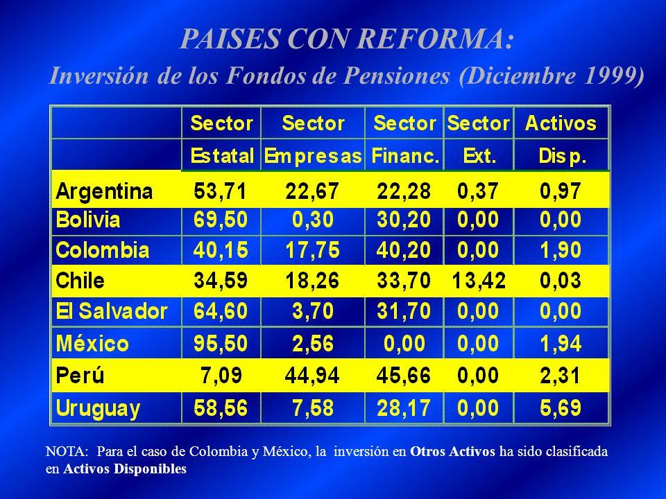 PAISES CON REFORMA: Inversión de los Fondos de Pensiones (Diciembre 1999) NOTA: Para el caso de Colombia y México, la inversión en Otros Activos ha si