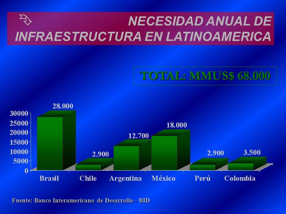 Ê NECESIDAD ANUAL DE INFRAESTRUCTURA EN LATINOAMERICA TOTAL: MMUS$ 68.000 Fuente: Banco Interamericano de Desarrollo - BID