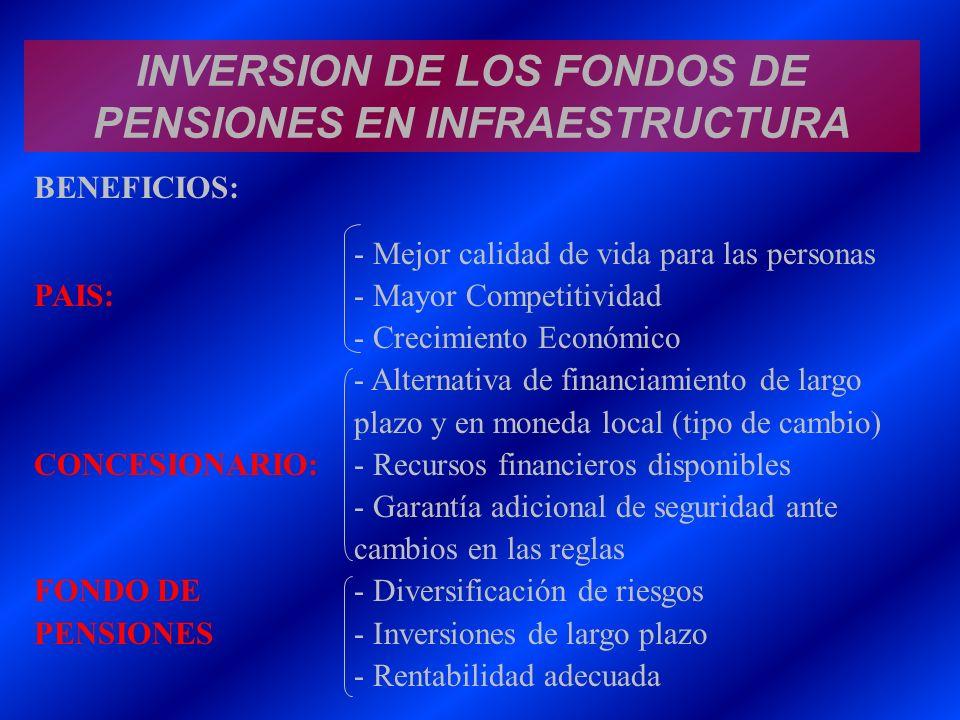INVERSION DE LOS FONDOS DE PENSIONES EN INFRAESTRUCTURA BENEFICIOS: - Mejor calidad de vida para las personas PAIS: - Mayor Competitividad - Crecimien