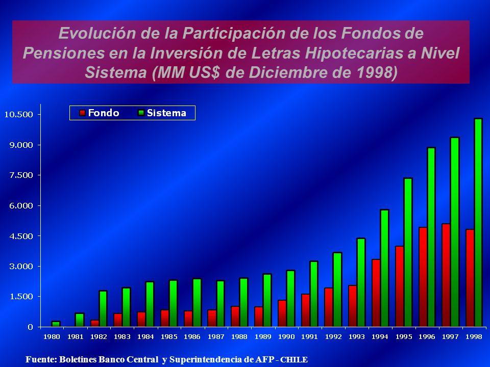 Evolución de la Participación de los Fondos de Pensiones en la Inversión de Letras Hipotecarias a Nivel Sistema (MM US$ de Diciembre de 1998) Fuente: