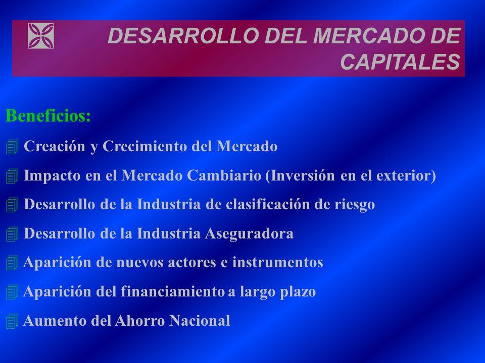 Ì DESARROLLO DEL MERCADO DE CAPITALES Beneficios: 4 Creación y Crecimiento del Mercado 4 Impacto en el Mercado Cambiario (Inversión en el exterior) 4