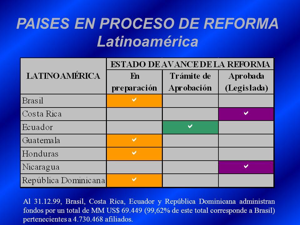 PAISES EN PROCESO DE REFORMA Latinoamérica Al 31.12.99, Brasil, Costa Rica, Ecuador y República Dominicana administran fondos por un total de MM US$ 6