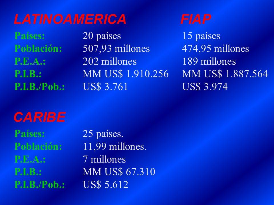 LATINOAMERICA FIAP Países:20 países 15 países Población:507,93 millones 474,95 millones P.E.A.:202 millones 189 millones P.I.B.:MM US$ 1.910.256 MM US