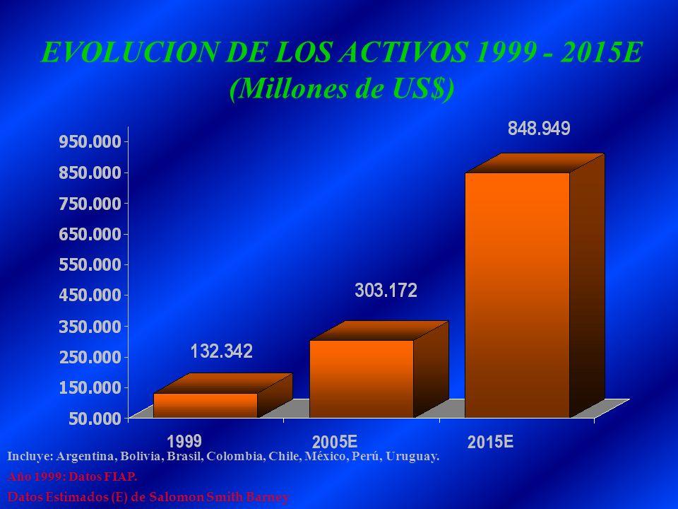 EVOLUCION DE LOS ACTIVOS 1999 - 2015E (Millones de US$) Incluye: Argentina, Bolivia, Brasil, Colombia, Chile, México, Perú, Uruguay. Año 1999: Datos F