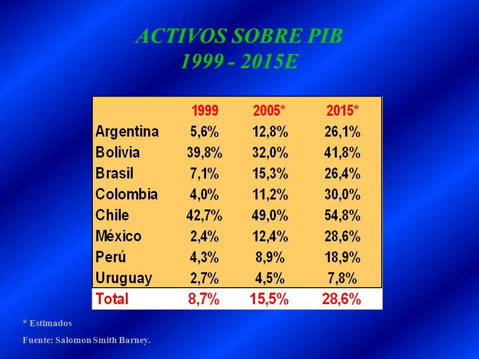 ACTIVOS SOBRE PIB 1999 - 2015E * Estimados Fuente: Salomon Smith Barney.