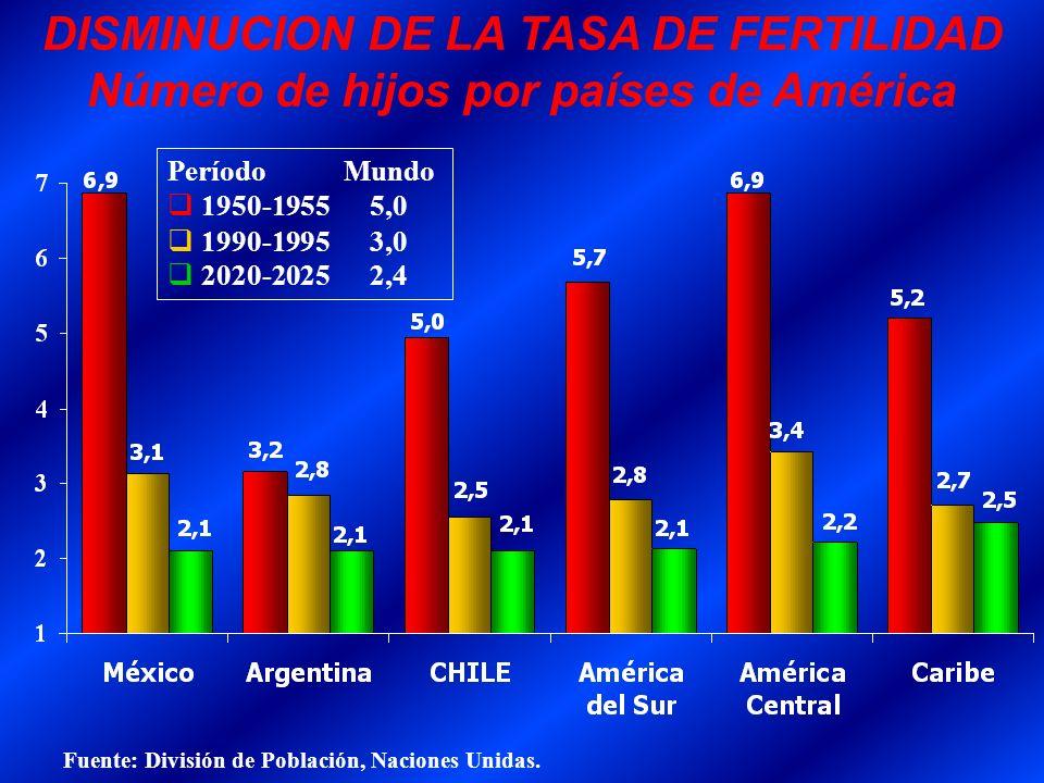 DISMINUCION DE LA TASA DE FERTILIDAD Número de hijos por países de América Período Mundo 1950-1955 5,0 q 1990-1995 3,0 q 2020-2025 2,4 Fuente: Divisió