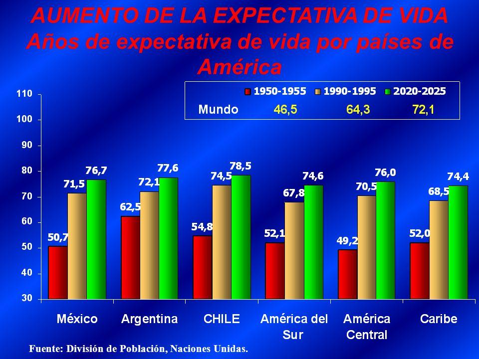AUMENTO DE LA EXPECTATIVA DE VIDA Años de expectativa de vida por países de América Fuente: División de Población, Naciones Unidas.