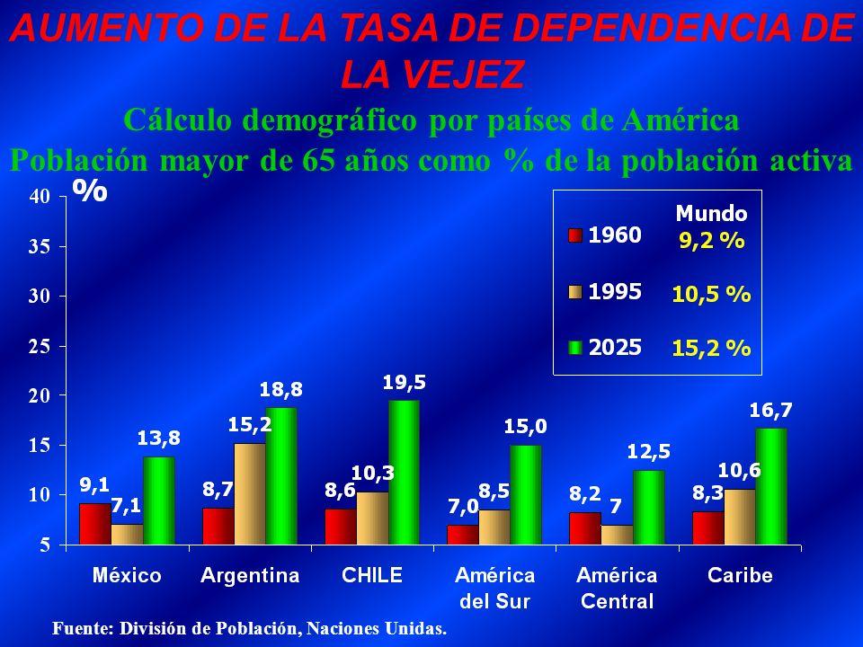 AUMENTO DE LA TASA DE DEPENDENCIA DE LA VEJEZ Cálculo demográfico por países de América Población mayor de 65 años como % de la población activa Fuent