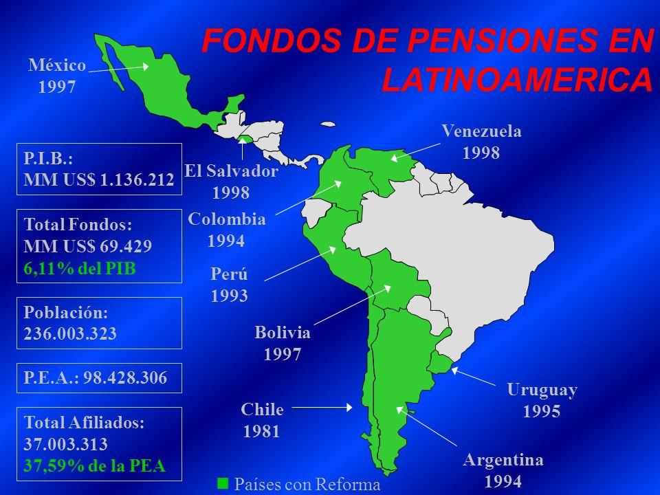 Colombia 1994 Perú 1993 Chile 1981 Argentina 1994 México 1997 Uruguay 1995 Bolivia 1997 FONDOS DE PENSIONES EN LATINOAMERICA Venezuela 1998 P.E.A.: 98