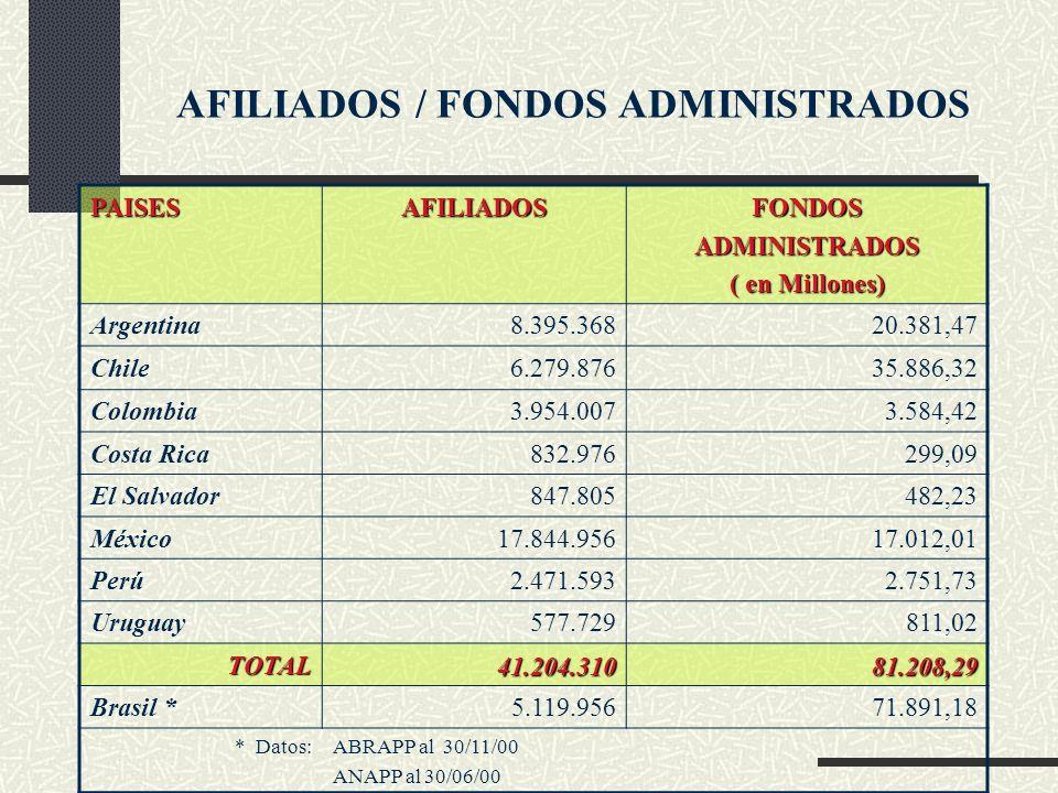 AFILIADOS / FONDOS ADMINISTRADOS PAISESAFILIADOSFONDOSADMINISTRADOS ( en Millones) Argentina8.395.36820.381,47 Chile6.279.87635.886,32 Colombia3.954.0